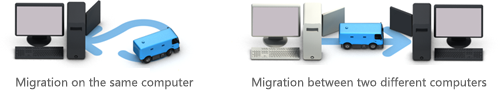 Migration Kit for Windows 8 work detail